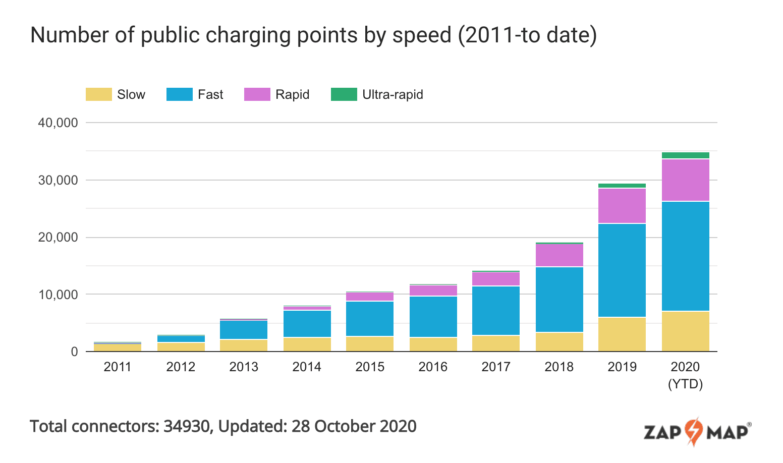 ev, zap map, chargers, growth