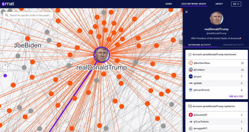 Explore the interactions of US politicians with this Twitter network tool