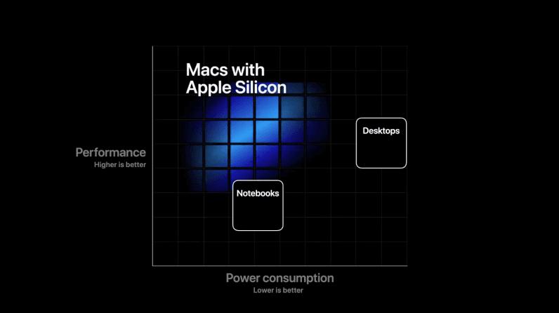 apple silicon Big Sur 11.0.1