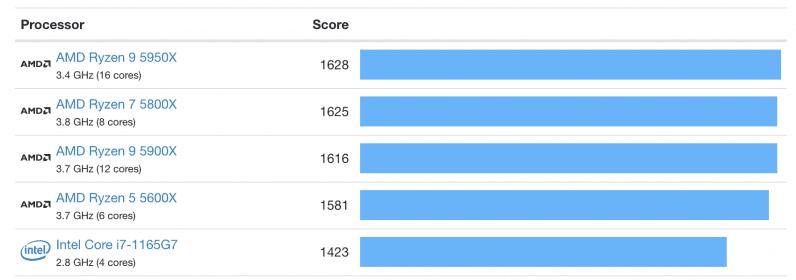 Apple Silicon Geekbench results single core comparison
