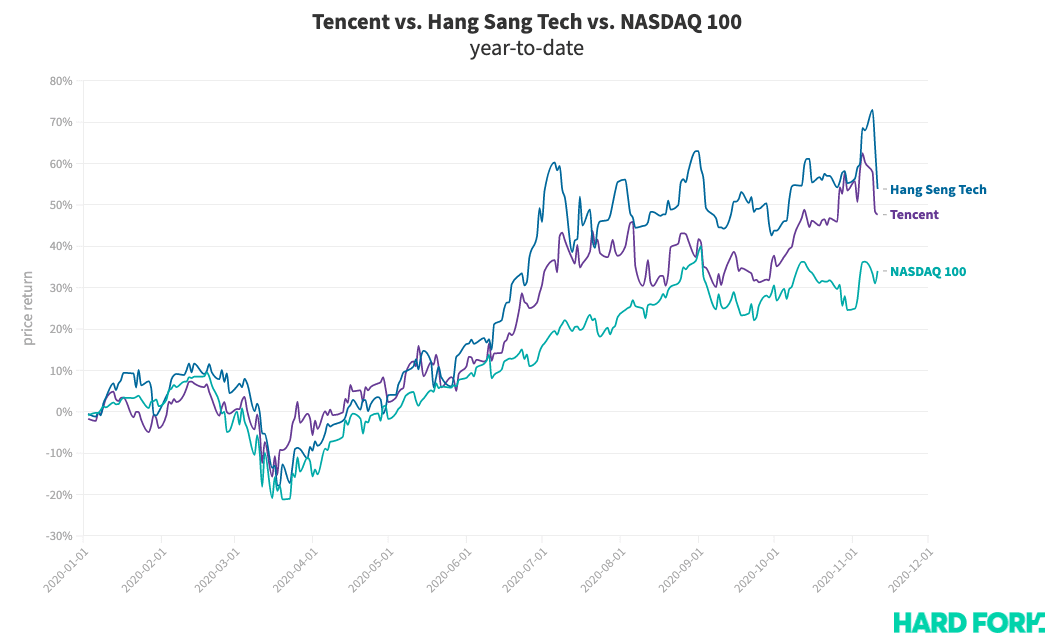 tencent, stock