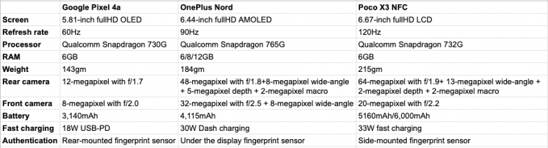 Specs comparison: the Pixel 4a v the OnePlus Nord v the Poco X3