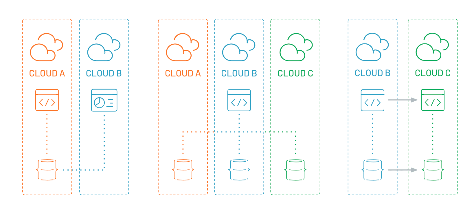 What's multi-cloud? And why should developers care? 5
