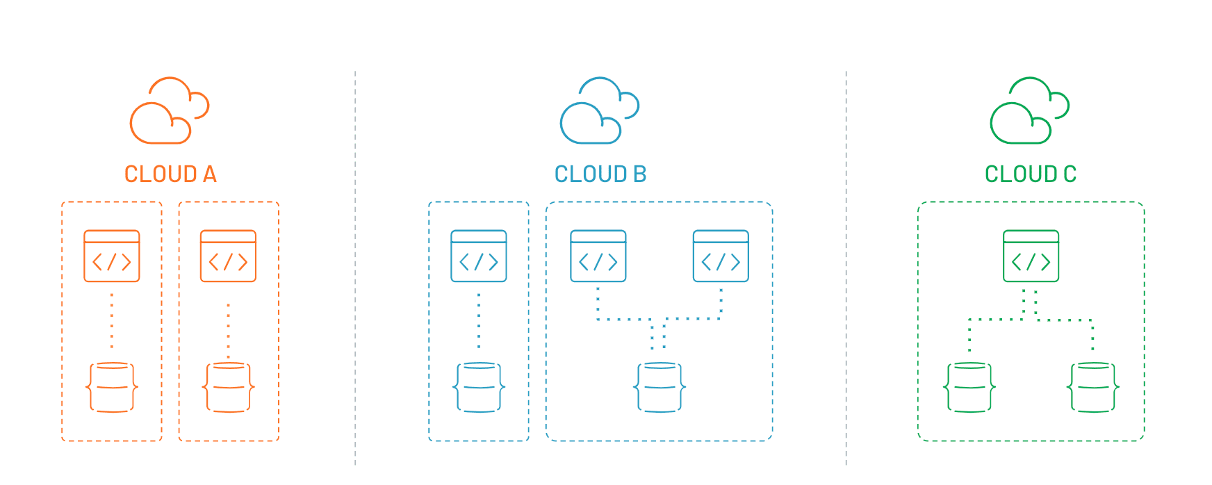 What's multi-cloud? And why should developers care?
