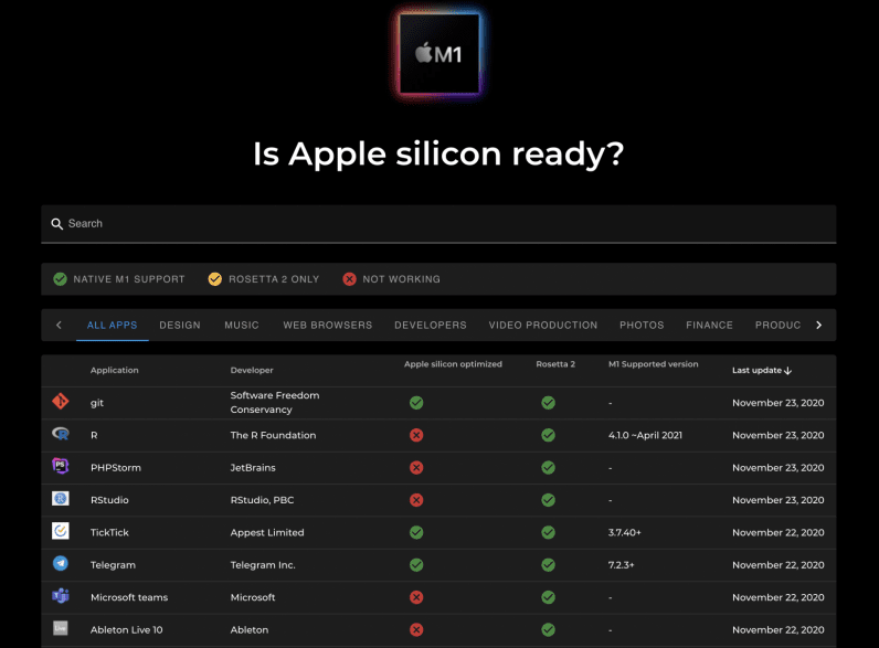 is apple silicon ready and will your favorite appes work on Apple Silicon