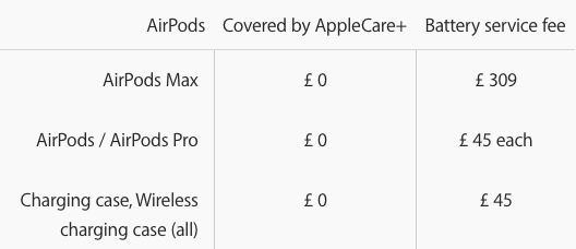 AirPods Max battery replacement UK
