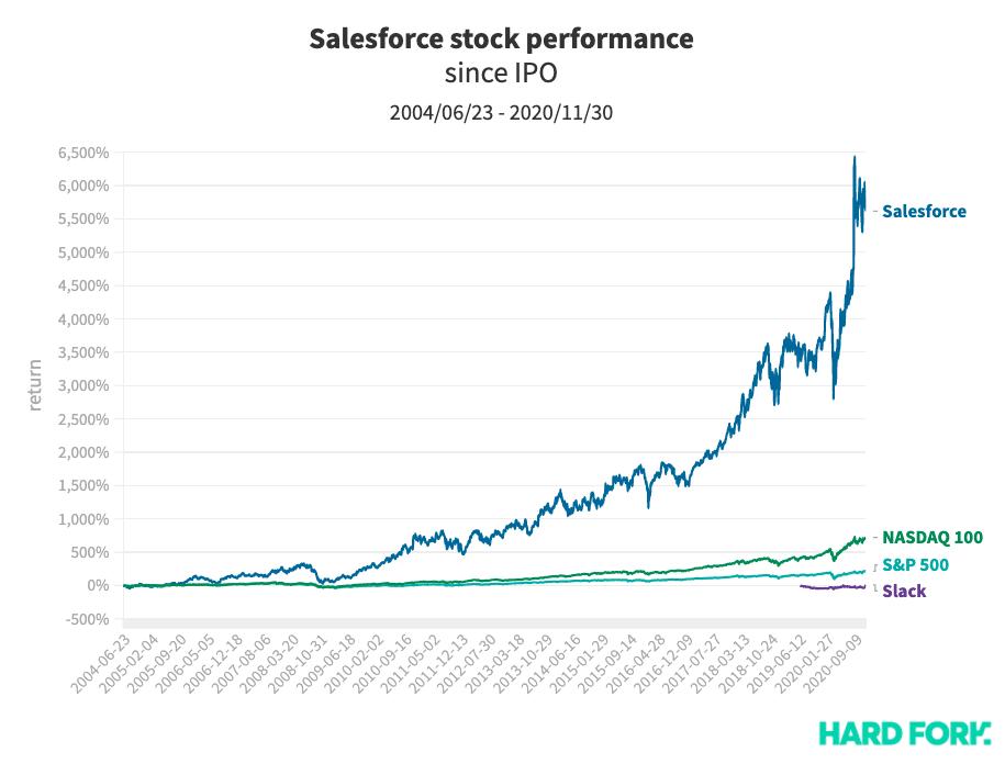 salesforce, slack, stock