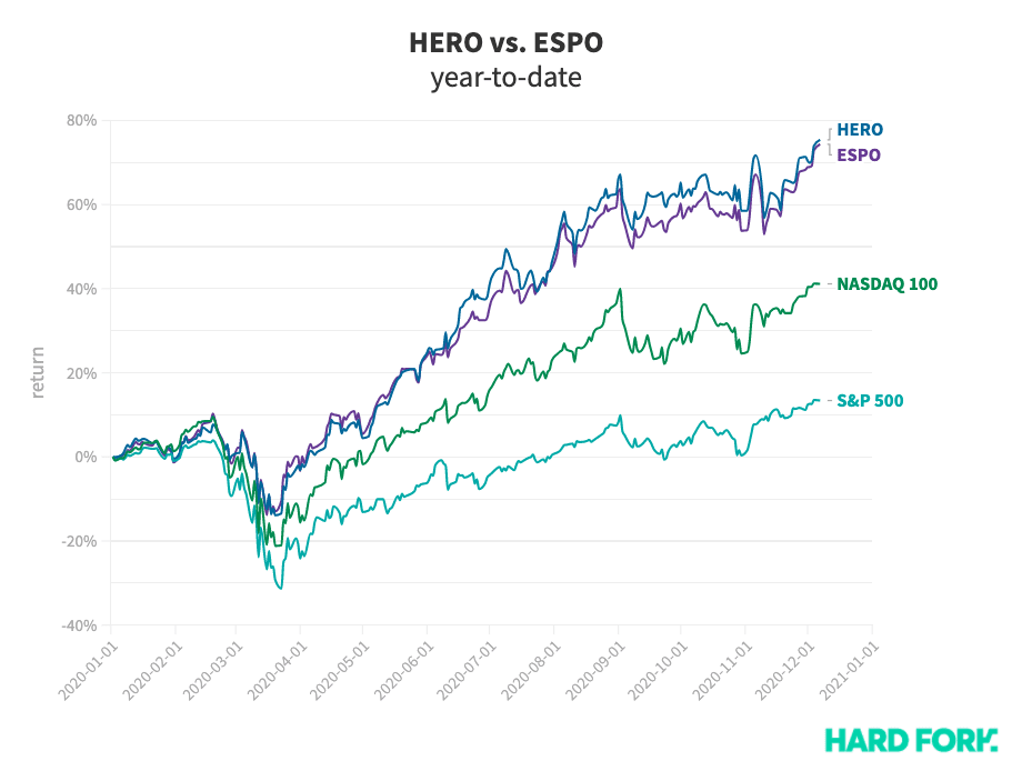 gaming, esports, stocks, espo, hero