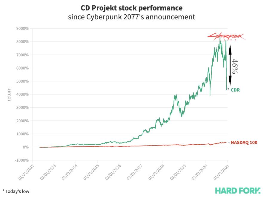 stock, cyberpunk