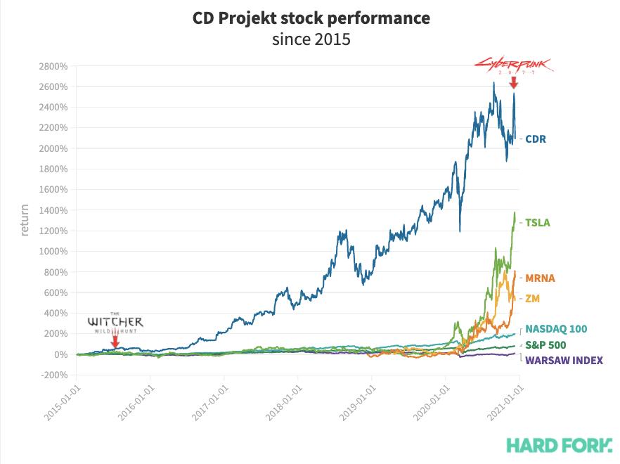 cd projekt, cyberpunk, stock