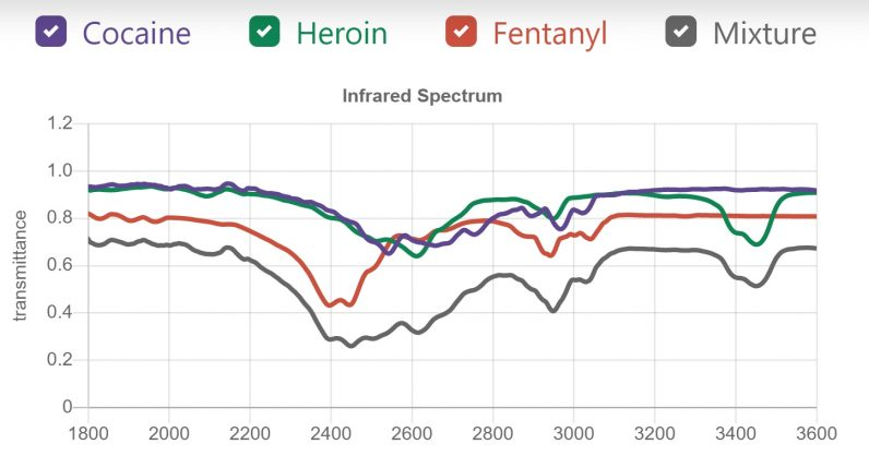 Scientists use supercomputers and AI to determine how good (or deadly) your street drugs are