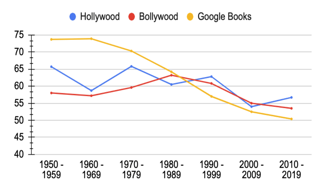 The male pronoun ratio in both film industries had dipped far less that a selection of Google Books that were analyzed.