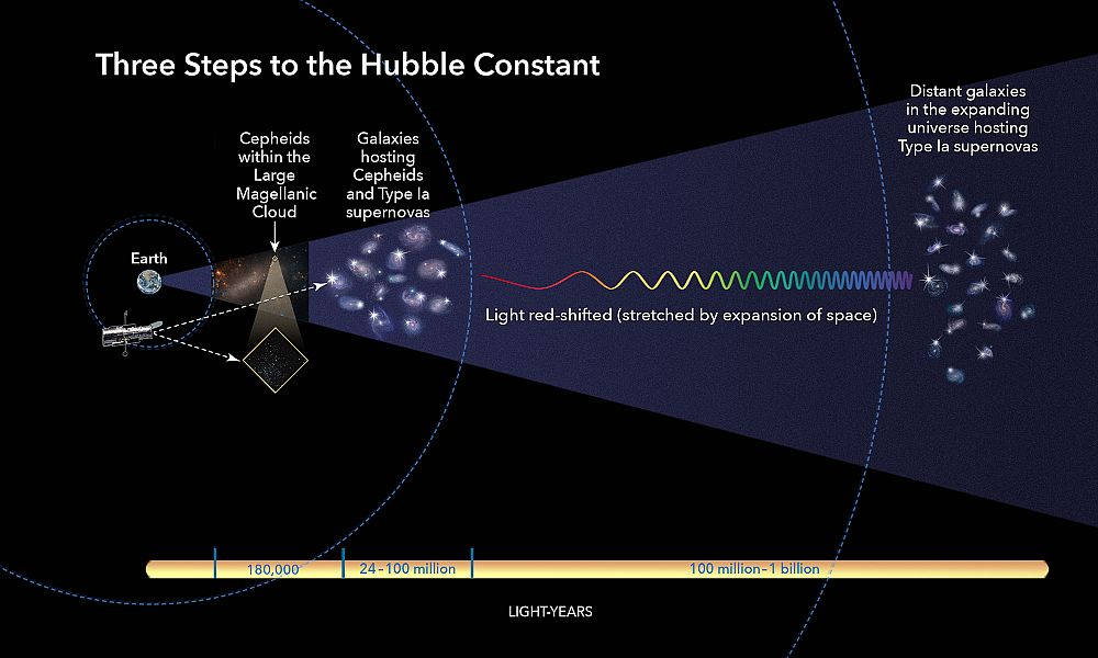To measure the Hubble constant, one needs to precisely measure distances to far-flung objects. Here is a look at the methods astronomers use to measure these enormous distances