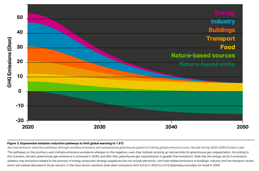 Exponential emission reduction pathways to limit global warming to 1.5°C