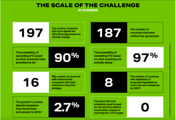 The scale of the emissions challenge in numbers