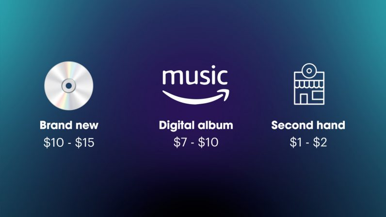 cost of CDs compared to digital music