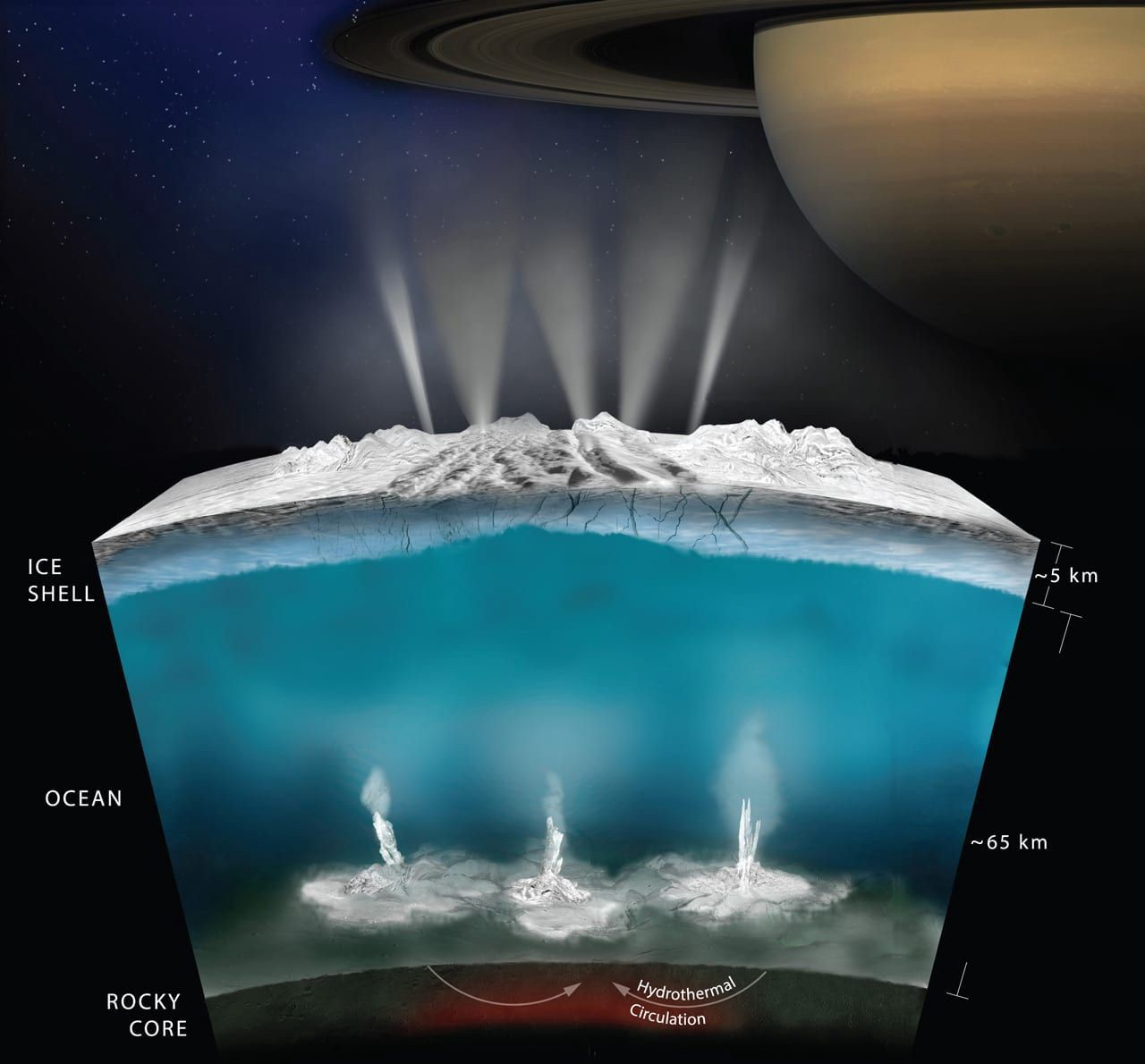 A look at how the same protective layer that might encourage life on ocean worlds could also make life there more difficult to detect.