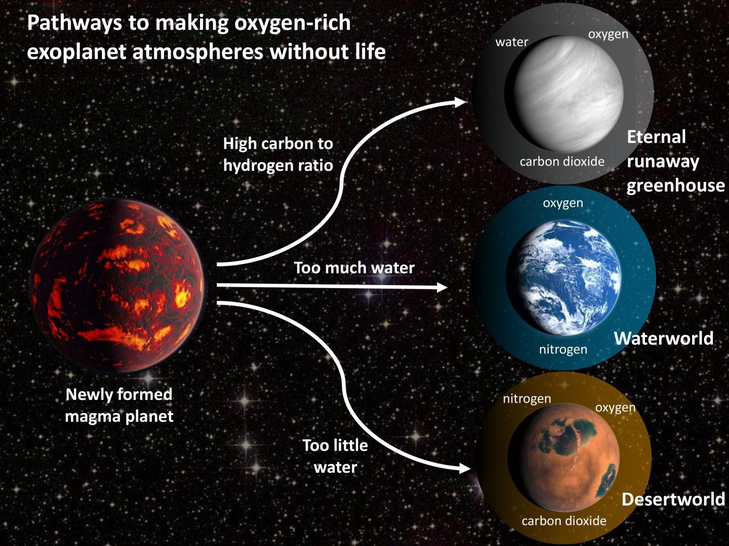 A look at how young magma planets could evolve into oxygen-rich worlds either with or without life.