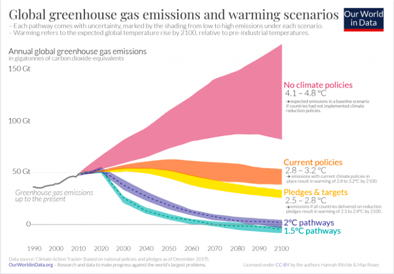 CO2 and other greenhouse gas emissions graph