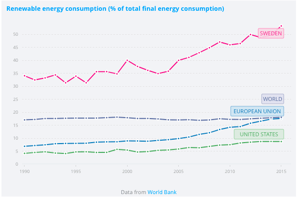 Renewable energy consumption in Sweden vs other countries graph