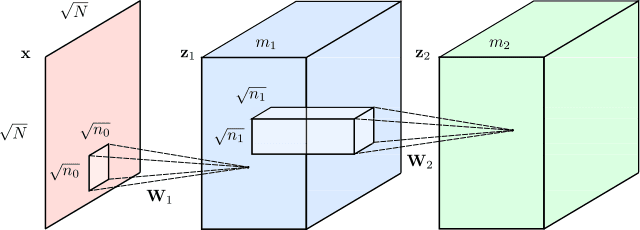 A typical Convolutional Neural Network