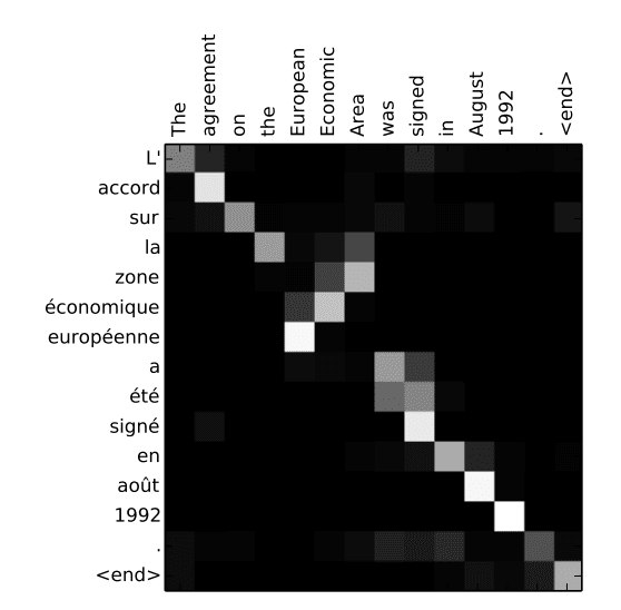 Figure from the paper, 'Neural Machine Translation by Jointly Learning to Align and Translate (2015)'