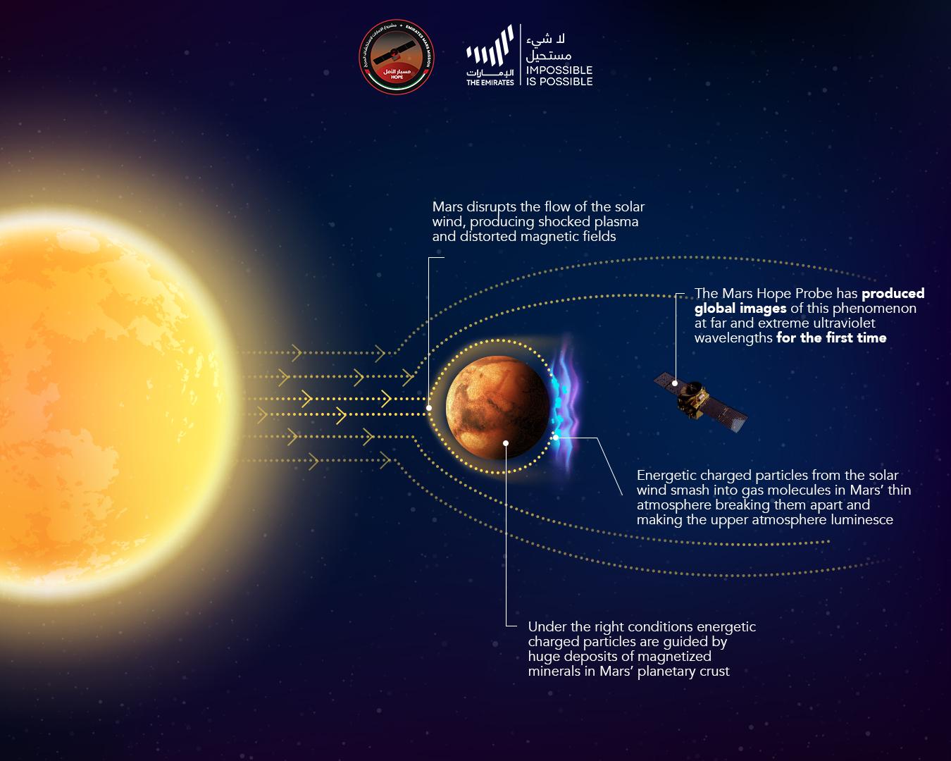 The Emirates mission captured new global images of Mars' discrete aurora