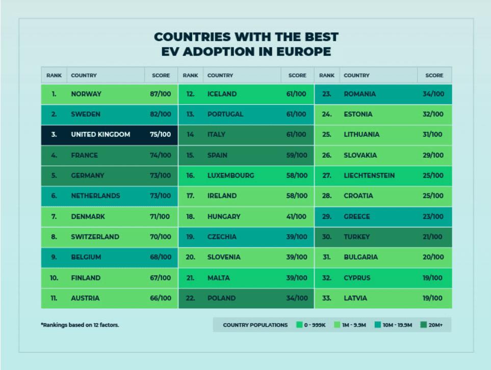 uk, Ev adoption ranked, 33 countries