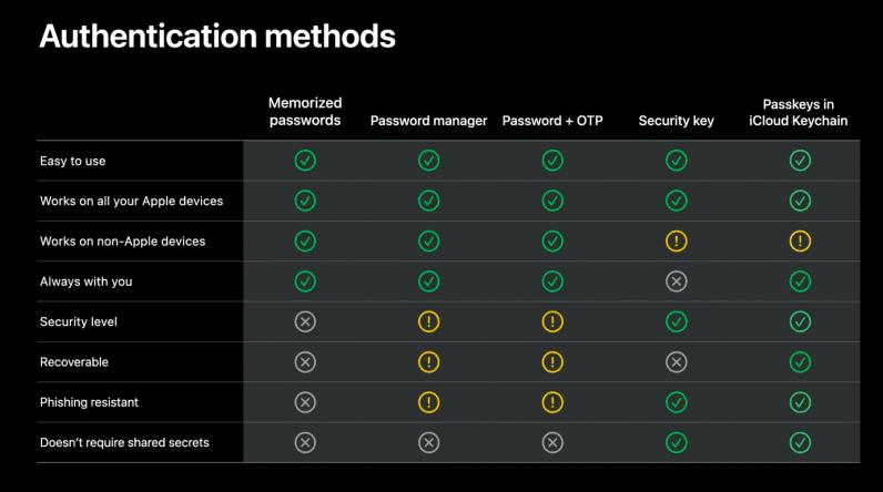 Apple's comparison of passwordless Passkeys tech vs other methods