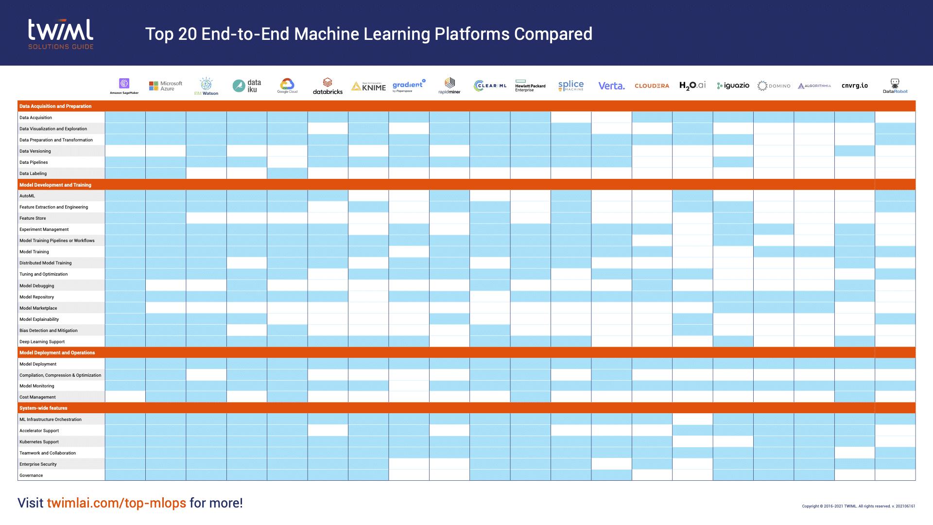 una infografía que compara herramientas de IA