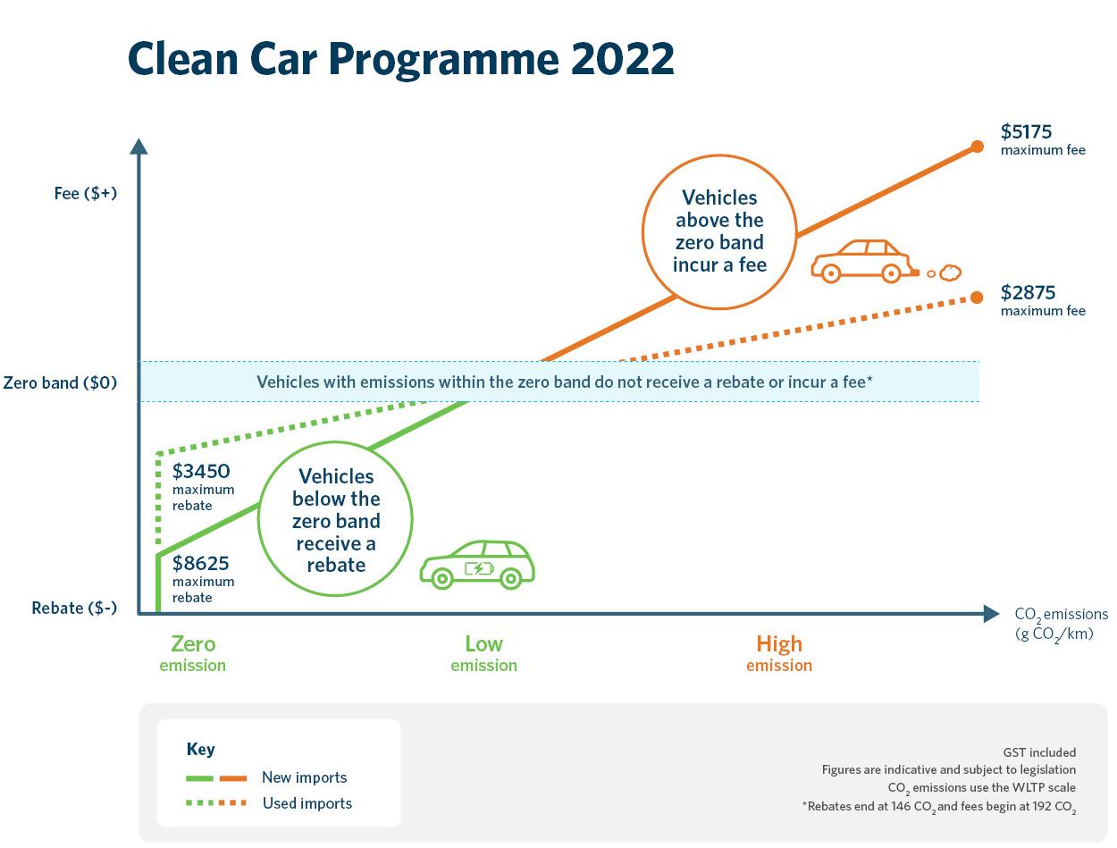 La Nouvelle-Zélande introduit des rabais pour les véhicules électriques et des frais pour les ICE