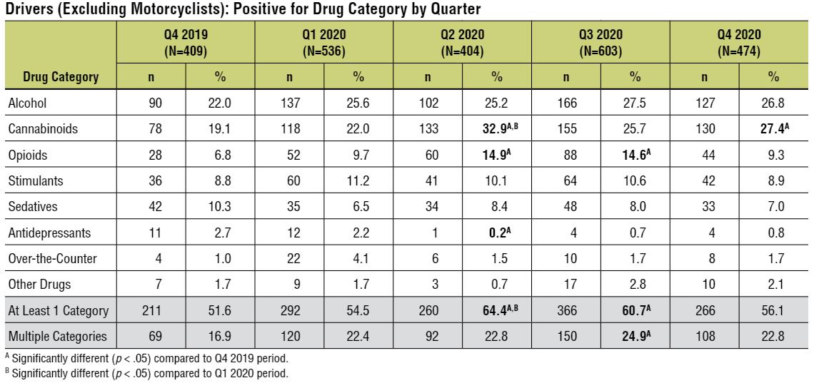 In 2020 alcohol and drug use increased
