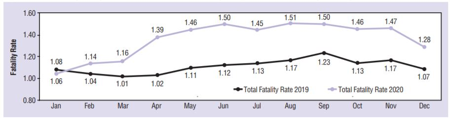 Crash fatalities increased during the pandemic