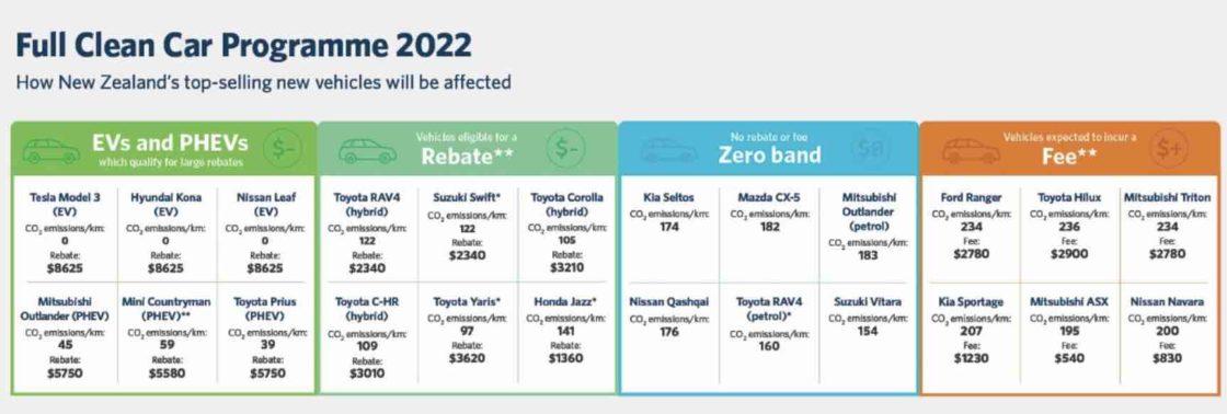 La Nouvelle-Zélande introduit des rabais et des frais sur les véhicules