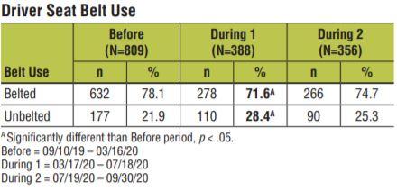 In 2020 seatbelt use decreased