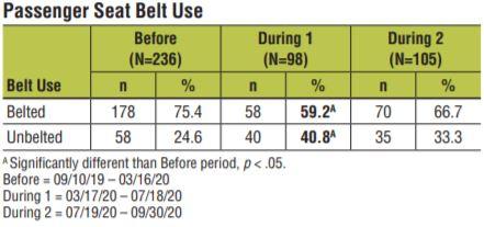 Seatbelt use decreased in 2020