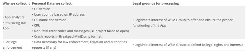 La nueva política de privacidad de Audacity que recopila múltiples puntos de datos nuevos de usted