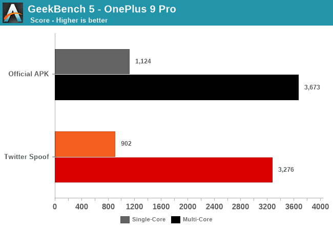 A Geekbench test performed by AnandTech indicating performance throttling of the Twitter app on OnePlus 9 Pro