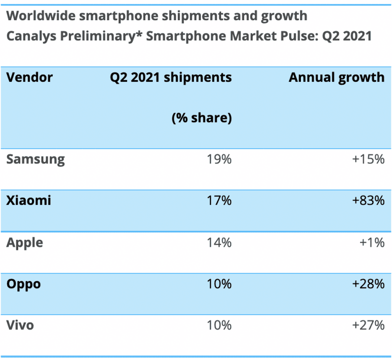 Smartphone shipment data from Canalys for Q2 2021
