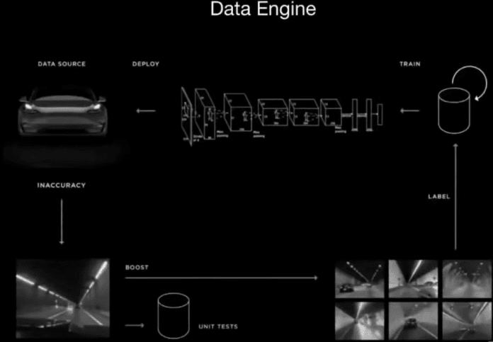 Tesla data engineering cycleBD2