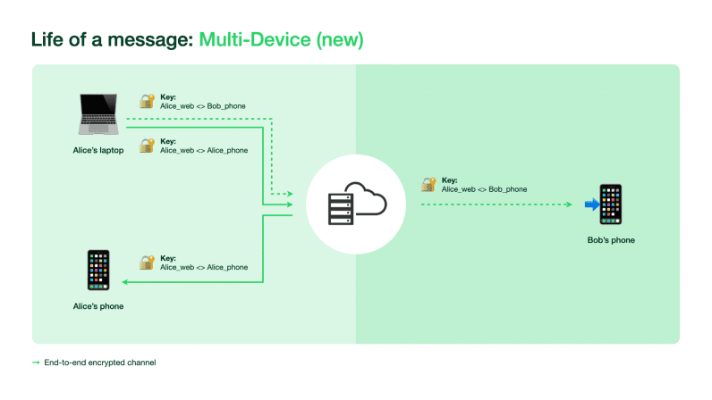 WhatsApp's legacy architecture used a smartphone as the source of truth. But with the new multi-device capability, up to four other nonphone companion devices can connect to WhatsApp independently while still maintaining the same level of privacy and security.