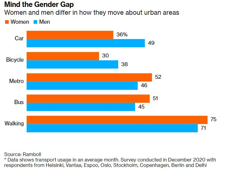 Men mostly travel by car.