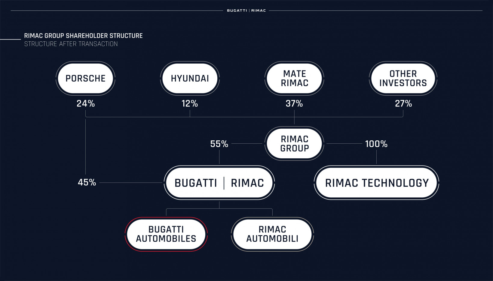 Le Groupe Rimac sera le principal actionnaire de la nouvelle entreprise.f