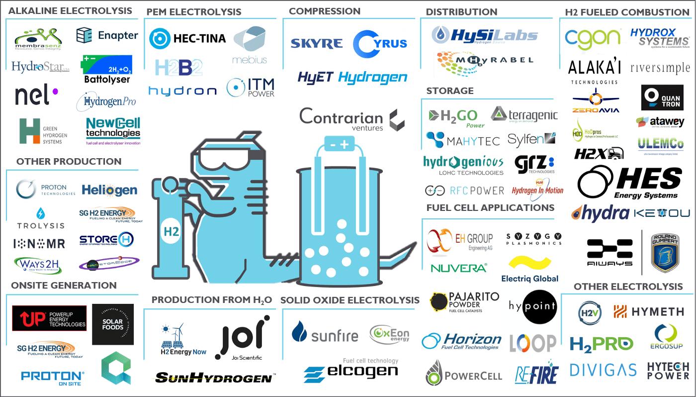 Global hydrogen startup map
