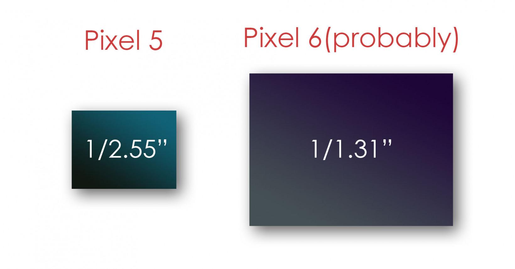 Pixel 5 vs Pixel 6's likely sensor size