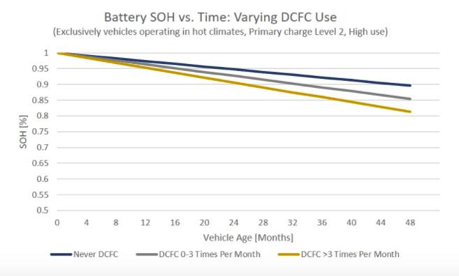 DC fast charging, EV battery degradation