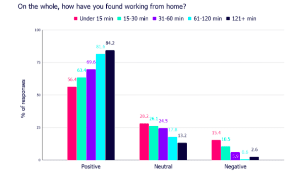 The lack of commuting is the biggest advantage of working from home.