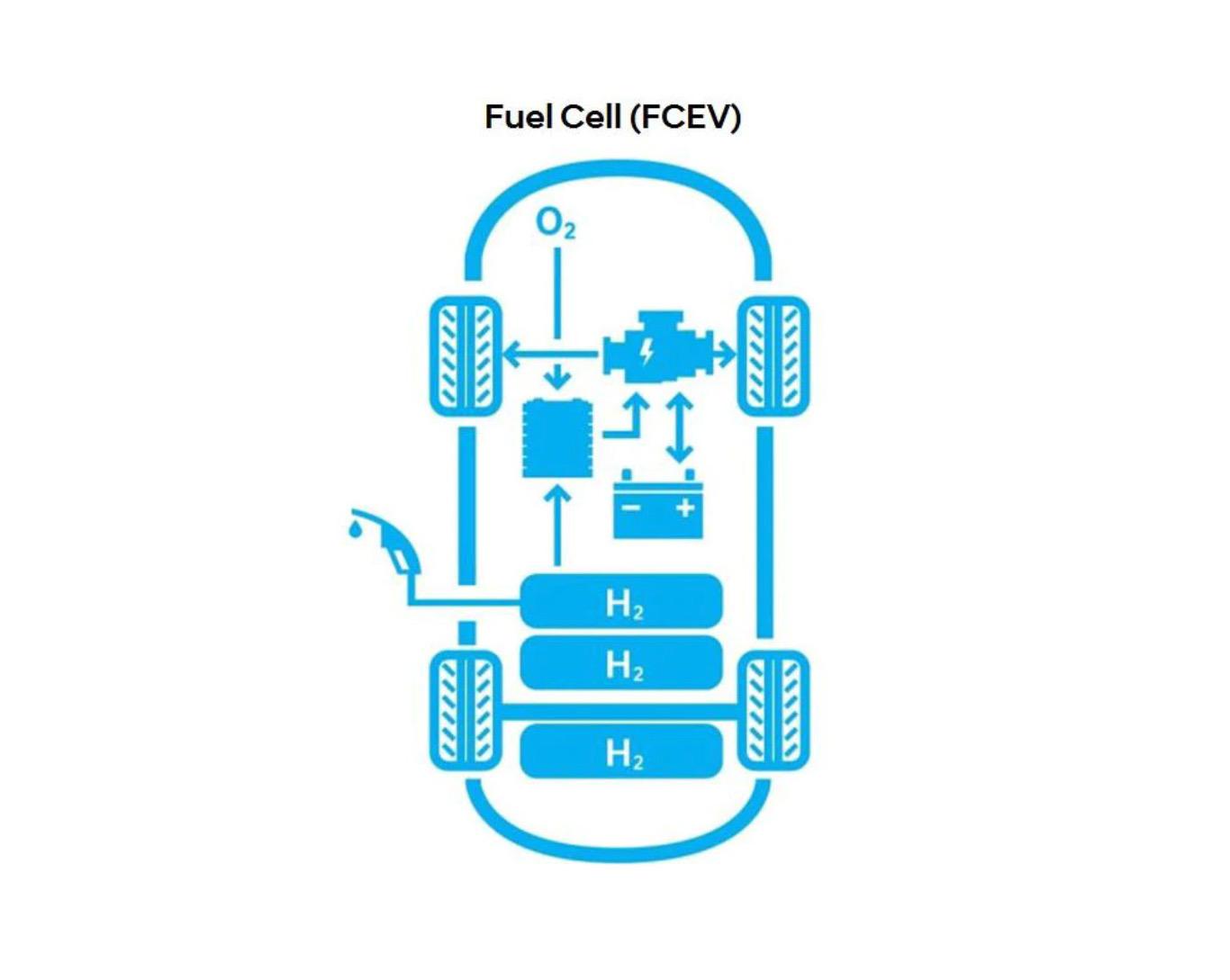 hydrogen fuel cell tech
