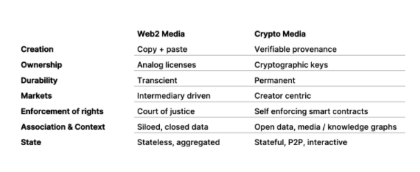 Chart showing how web2 Media and crypto Media will change different aspect of the art market