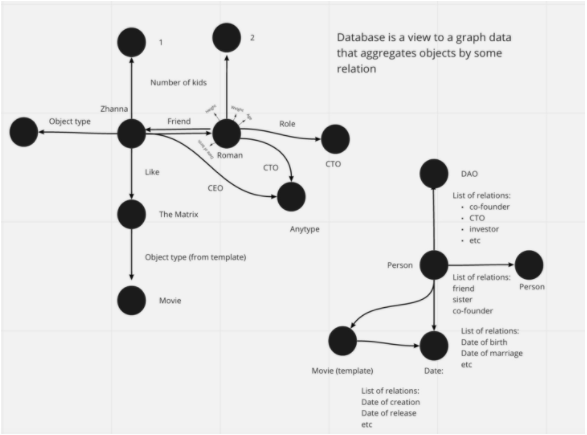 Database is a view to a graph data that aggregates objects by some relation